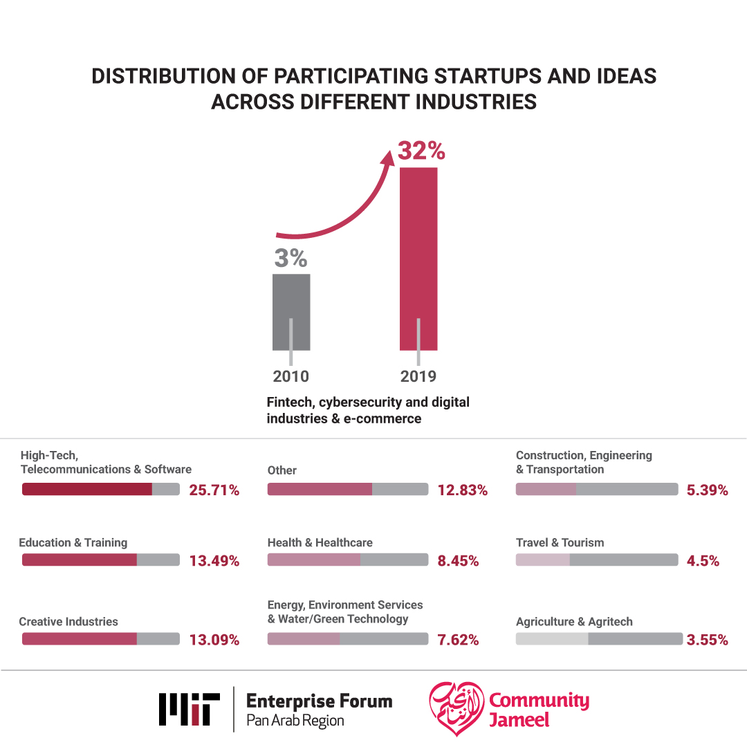 MITEF Pan Arab 12 Years Impact Report: Unraveling the Arab Entrepreneurship Maturity Index.